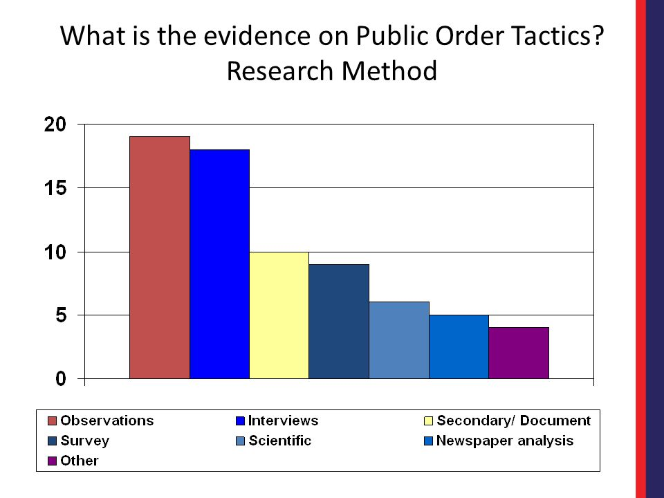 What is the evidence on Public Order Tactics Research Method