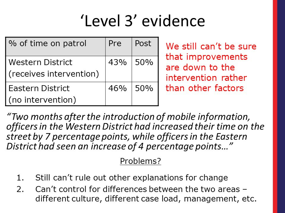 'Level 3' evidence % of time on patrol. Pre. Post. Western District. (receives intervention) 43%