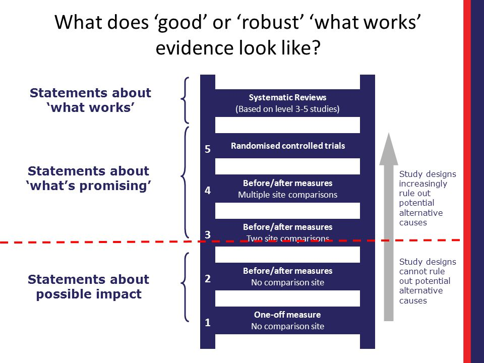 What does 'good' or 'robust' 'what works' evidence look like