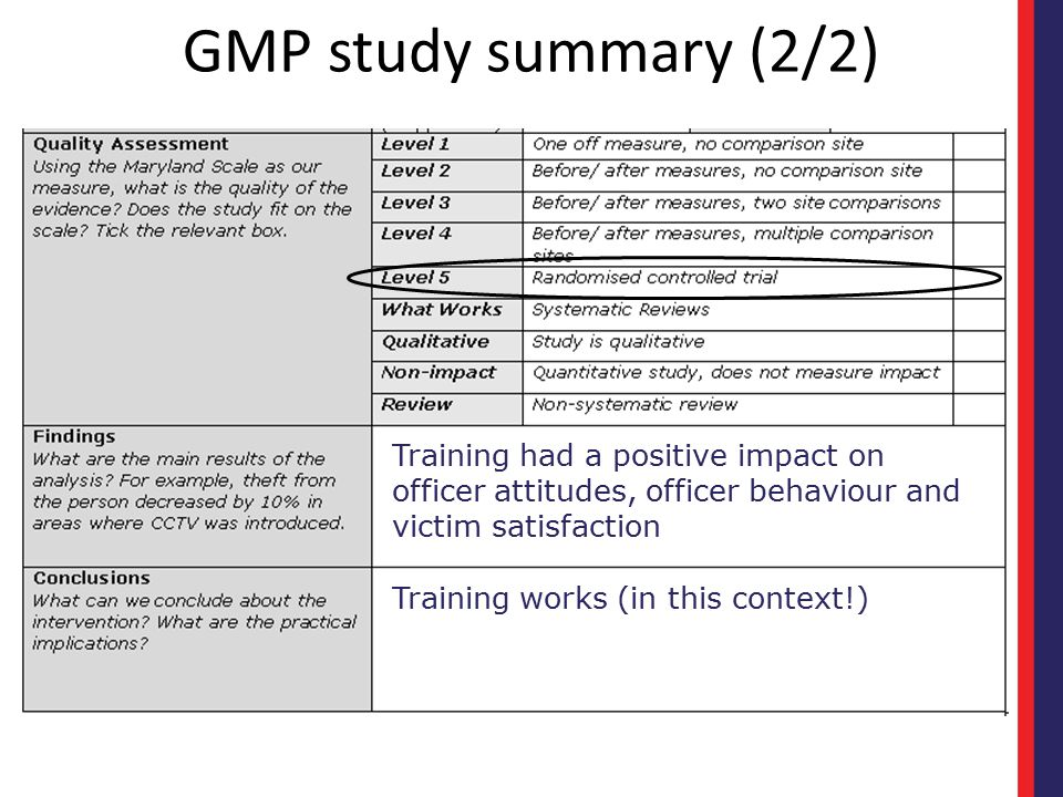 GMP study summary (2/2) Training had a positive impact on officer attitudes, officer behaviour and victim satisfaction.