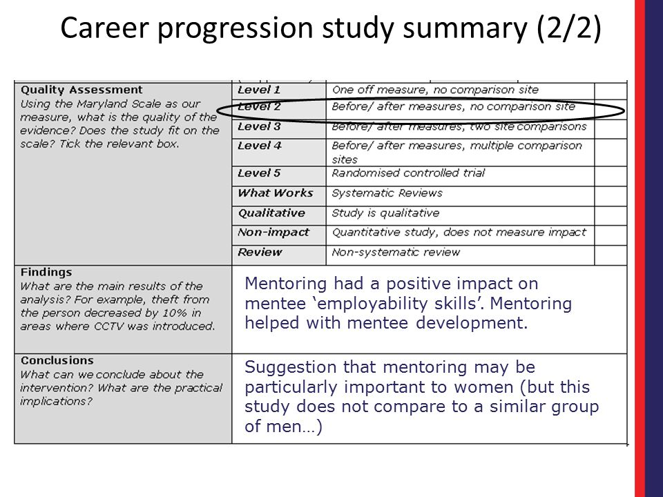 Career progression study summary (2/2)