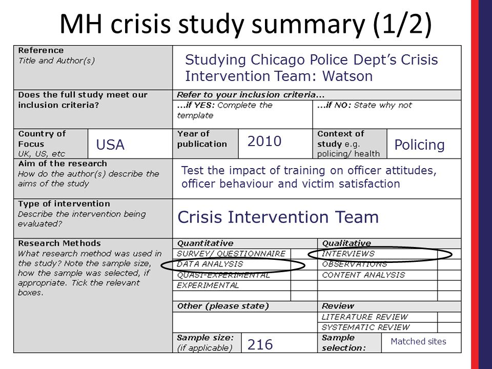 MH crisis study summary (1/2)