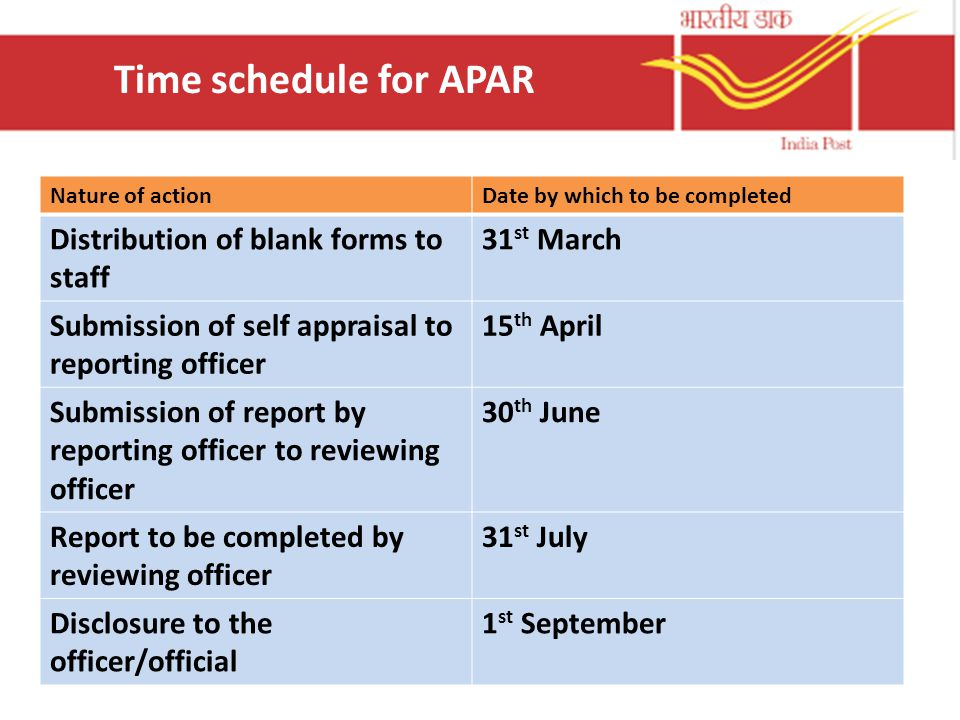 Time schedule for APAR Distribution of blank forms to staff 31st March