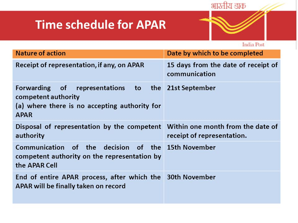 Time schedule for APAR Nature of action Date by which to be completed