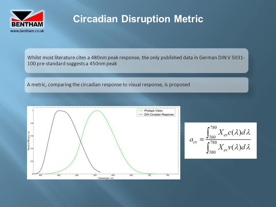 Circadian Disruption Metric