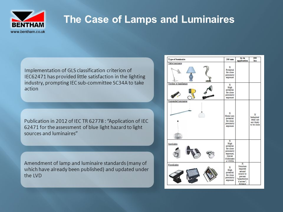 The Case of Lamps and Luminaires