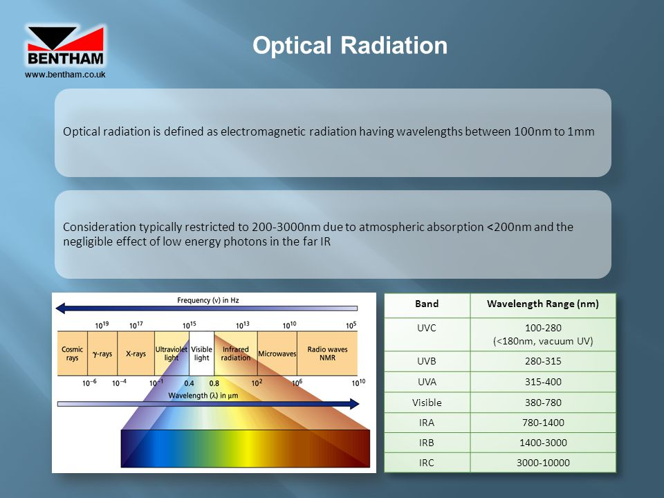 www.bentham.co.uk Optical Radiation. Optical radiation is defined as electromagnetic radiation having wavelengths between 100nm to 1mm.