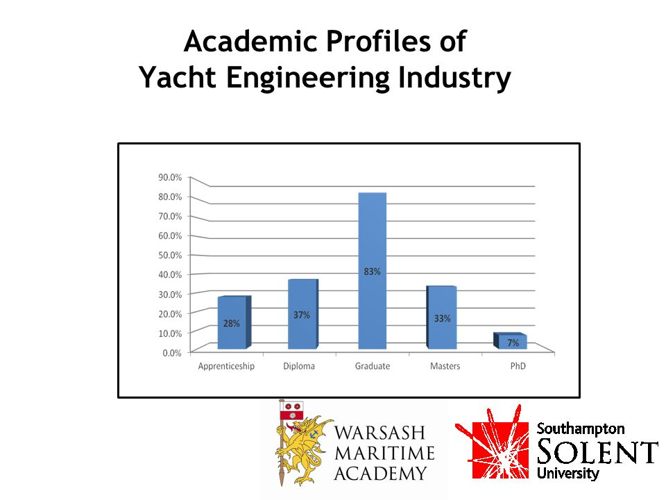 Academic Profiles of Yacht Engineering Industry