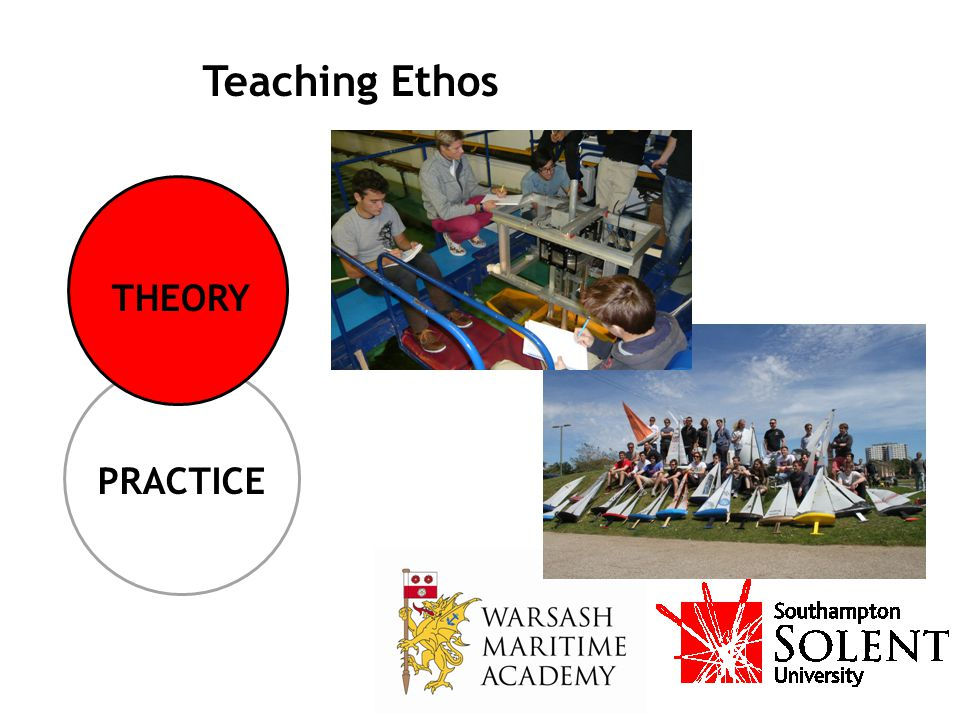 Teaching Ethos THEORY PRACTICE