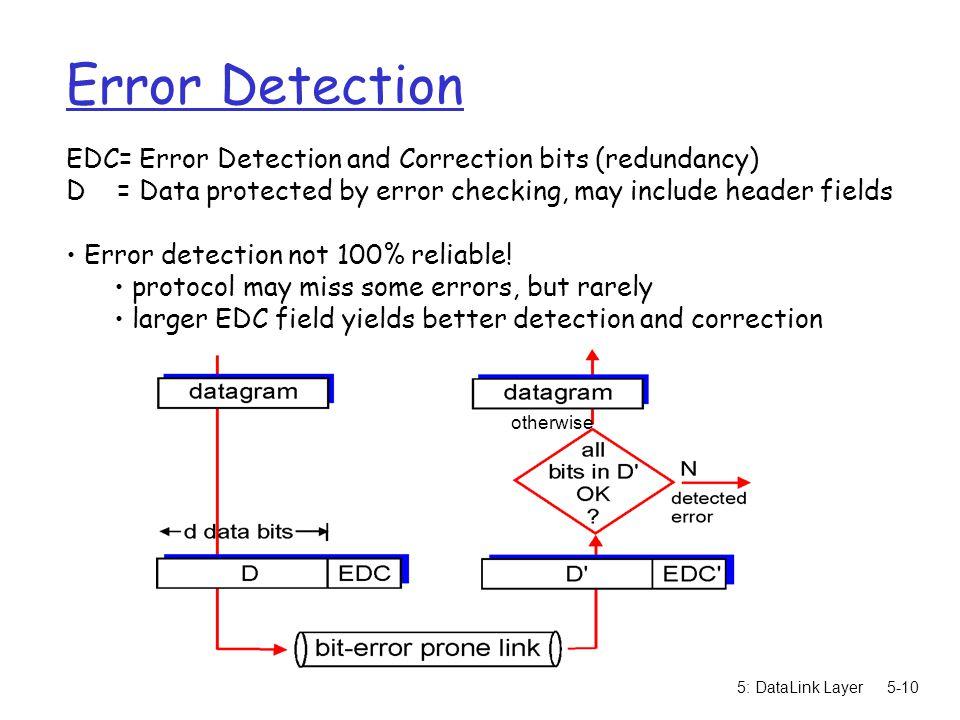 Error Detection EDC= Error Detection and Correction bits (redundancy)