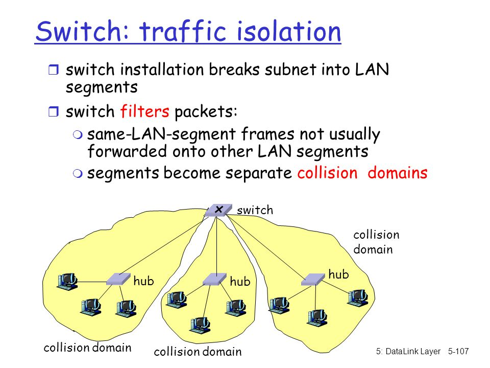 Switch: traffic isolation
