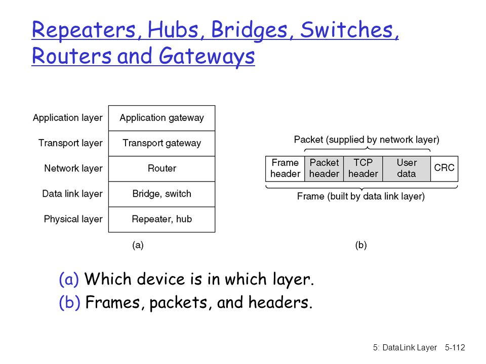 Repeaters, Hubs, Bridges, Switches, Routers and Gateways