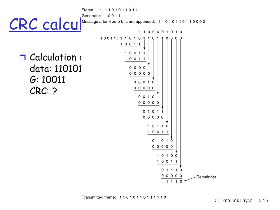 CRC calculation Calculation of the polynomial codes data: 1101011011 G: 10011 CRC: .