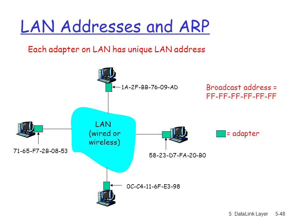 LAN Addresses and ARP Each adapter on LAN has unique LAN address