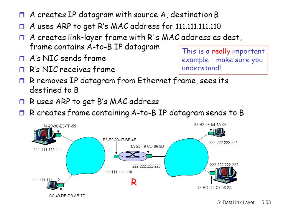 R A creates IP datagram with source A, destination B
