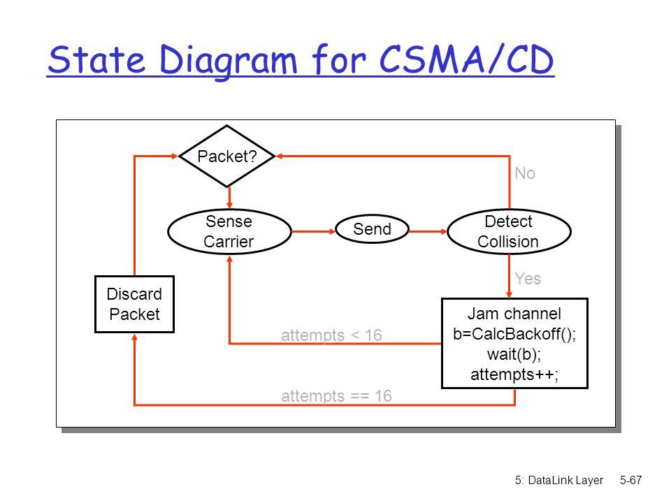 State Diagram for CSMA/CD
