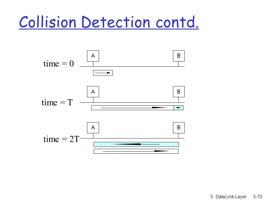 Collision Detection contd.
