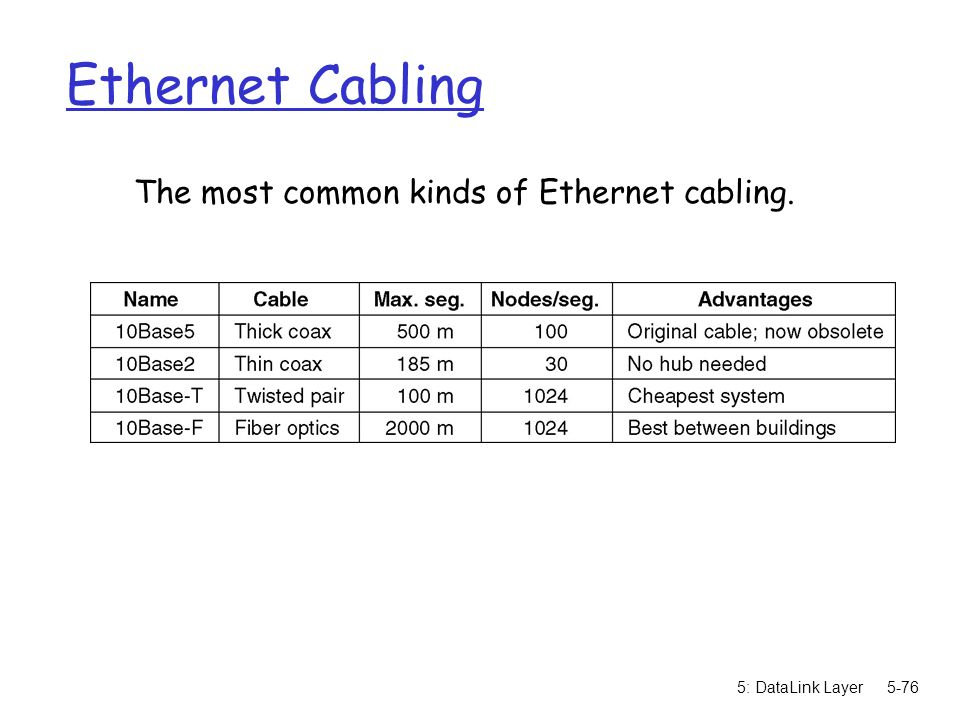 The most common kinds of Ethernet cabling.