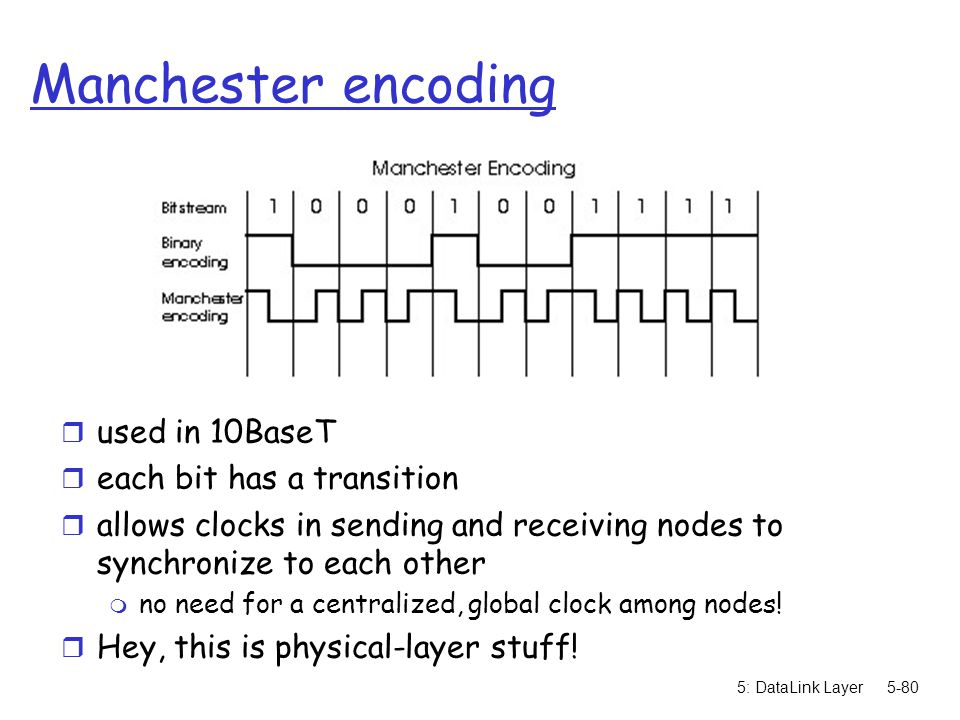 Manchester encoding used in 10BaseT each bit has a transition