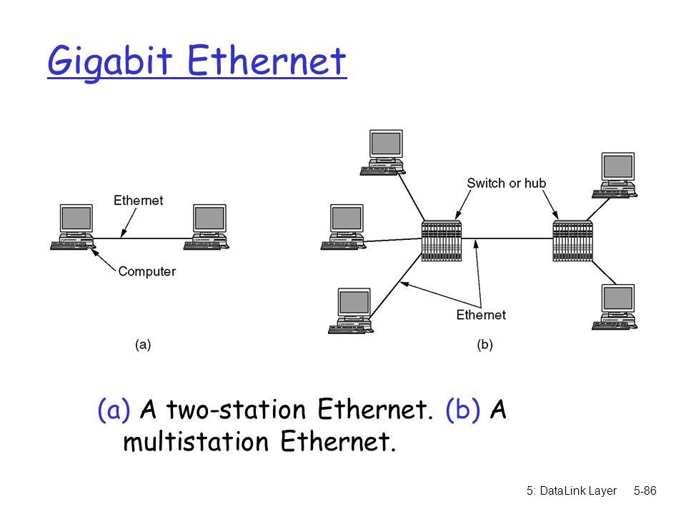 Gigabit Ethernet (a) A two-station Ethernet. (b) A multistation Ethernet. 5: DataLink Layer
