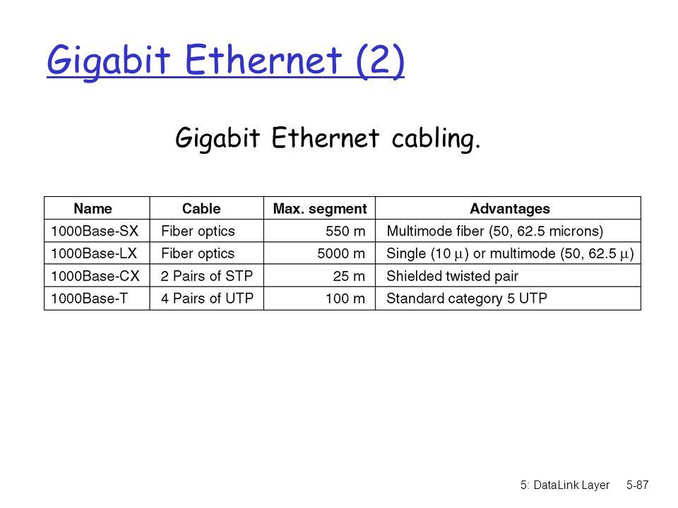 Gigabit Ethernet cabling.