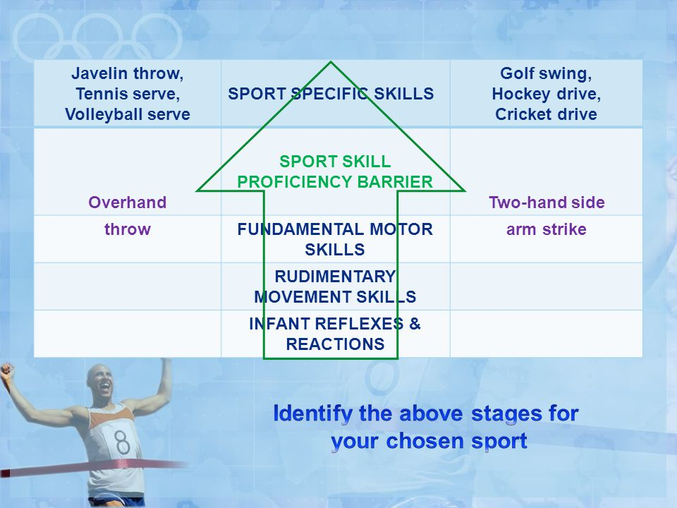 Identify the above stages for your chosen sport