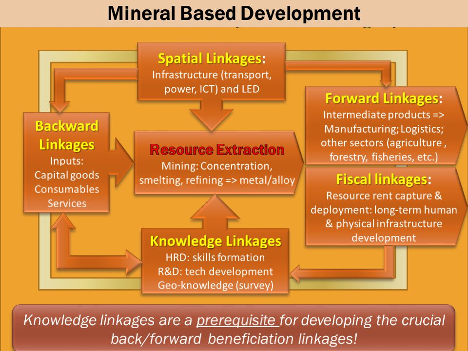 Mineral Based Development The MVC cluster (Mineral Linkages)