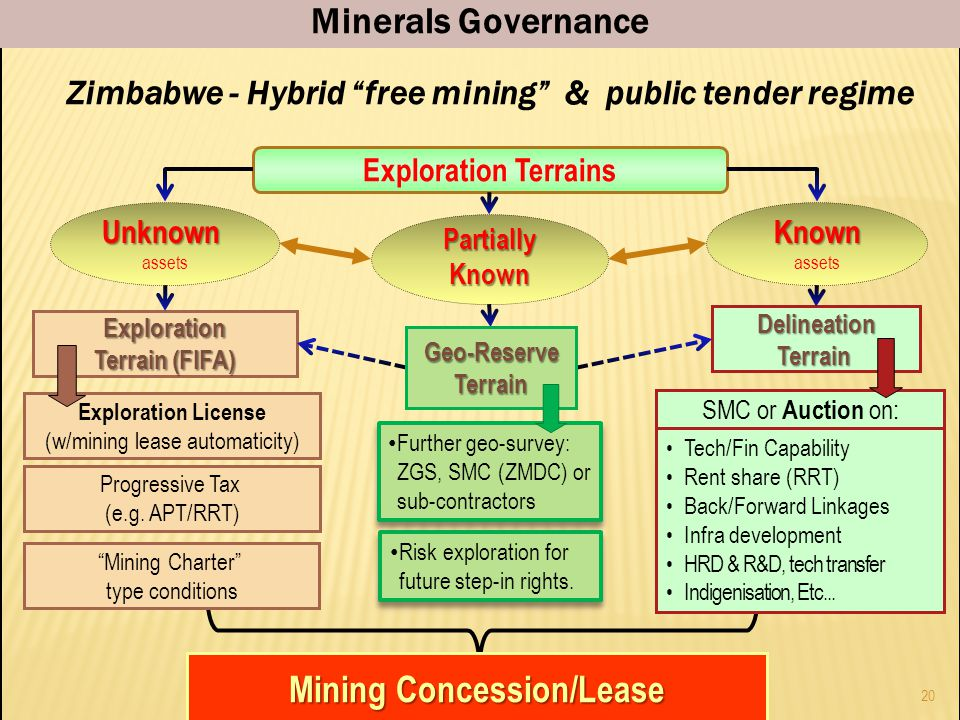 Mining Concession/Lease