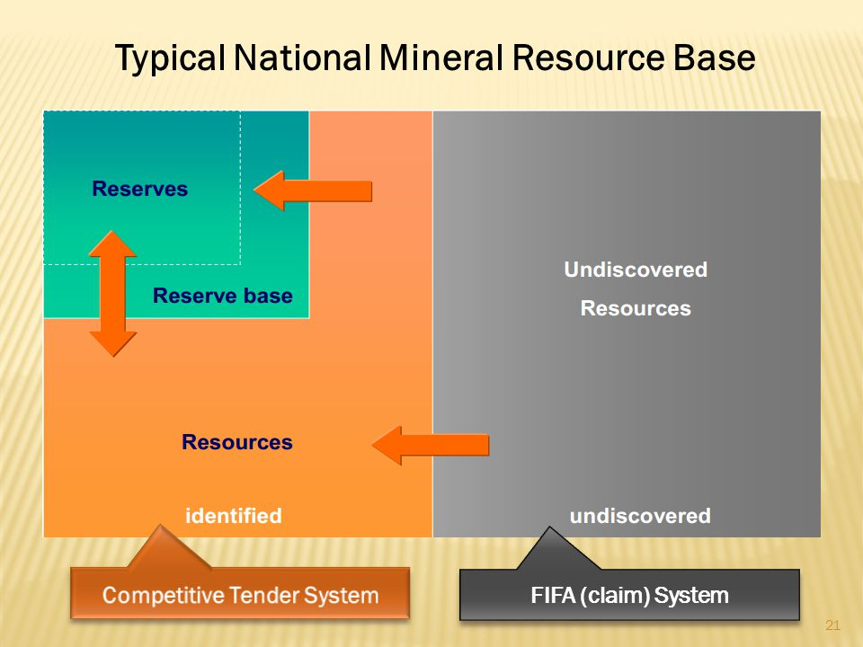 Typical National Mineral Resource Base Competitive Tender System