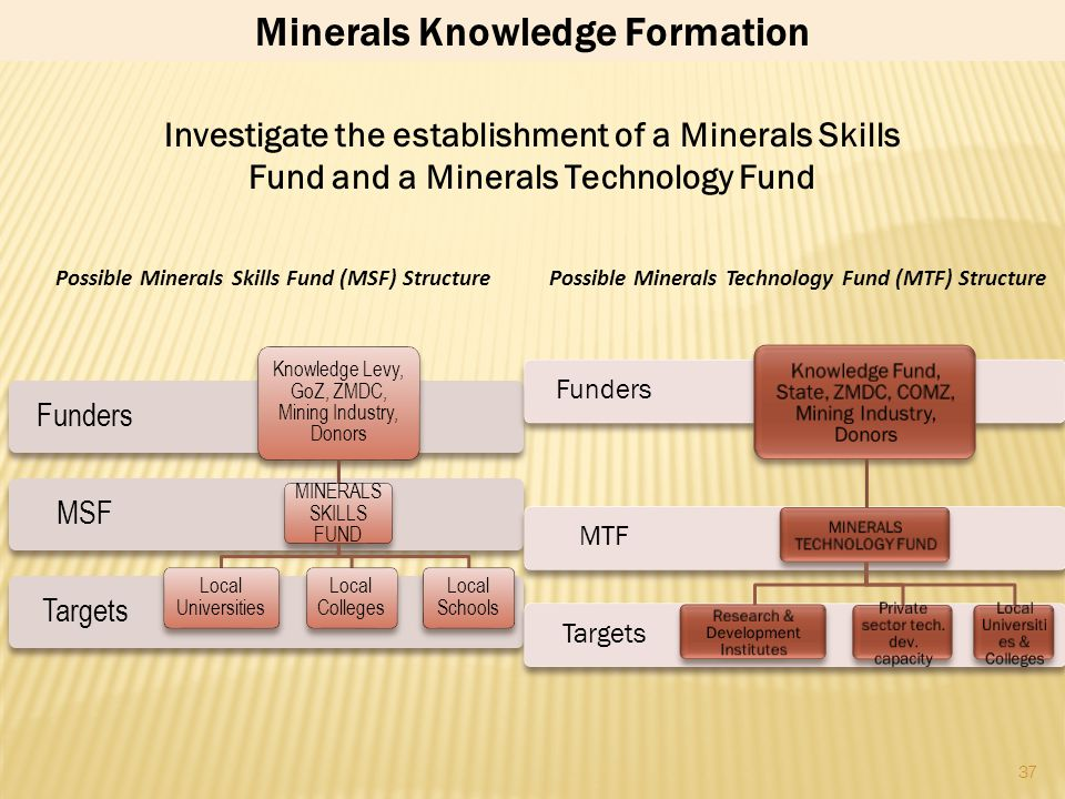 Minerals Knowledge Formation