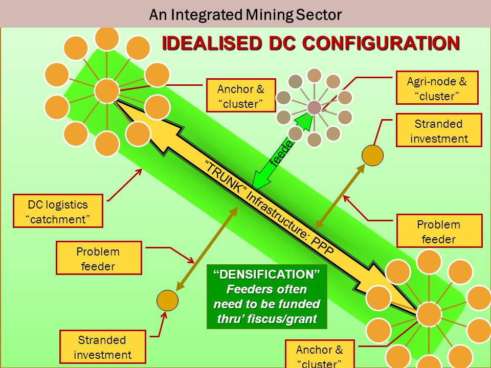 Idealised DC Configuration