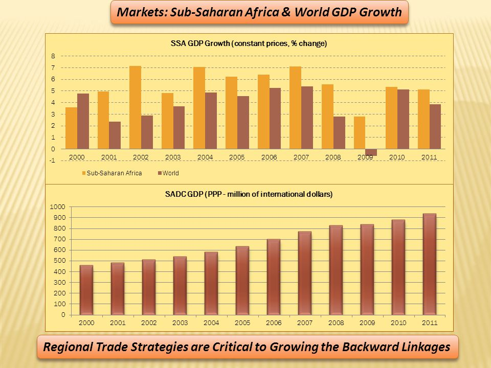 Markets: Sub-Saharan Africa & World GDP Growth