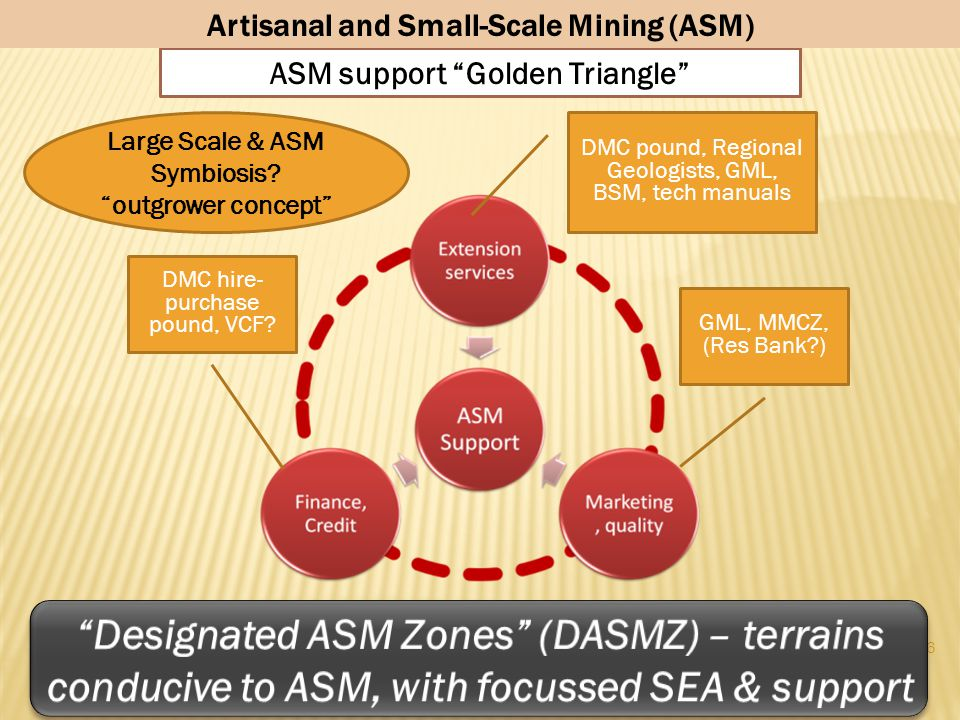 Artisanal and Small-Scale Mining (ASM)