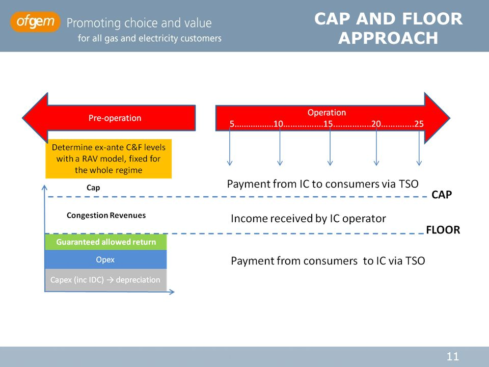 CAP AND FLOOR APPROACH