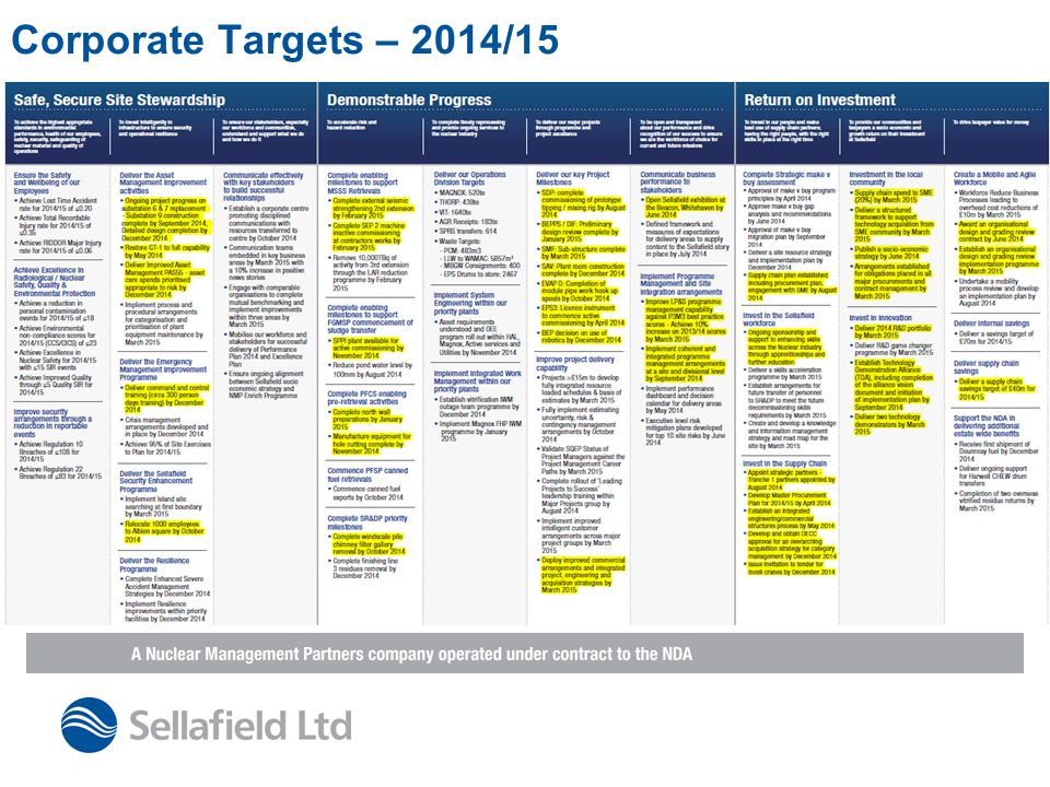 Corporate Targets – 2014/15