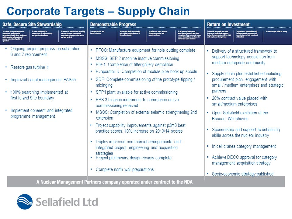Corporate Targets – Supply Chain