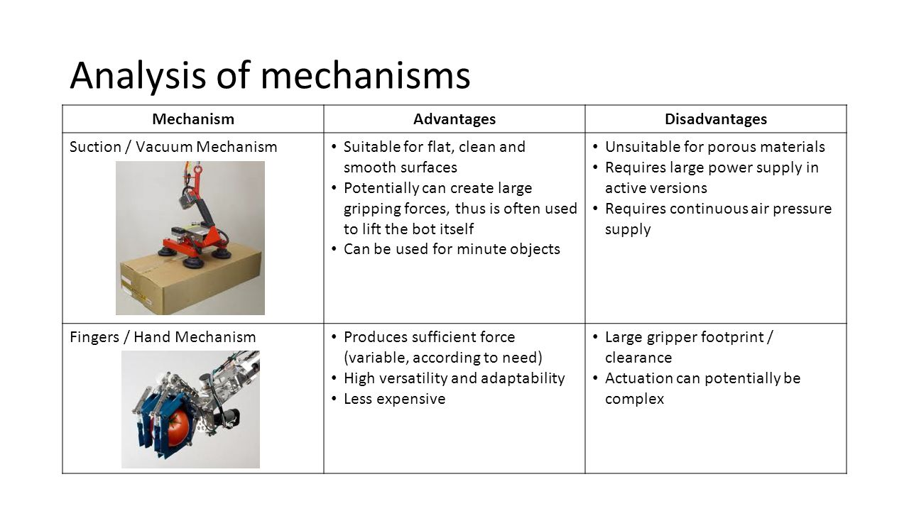 Mechanism Advantages. Disadvantages. Magnetic Mechanism - (Either Electromagnetic / Permanent Magnets)