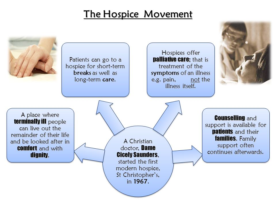 A Christian doctor, Dame Cicely Saunders, started the first modern hospice, St Christopher's, in 1967.