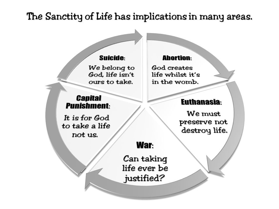 The Sanctity of Life has implications in many areas.