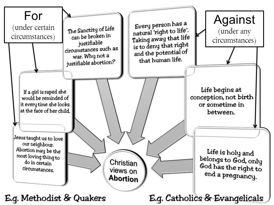 For Against E.g. Methodist & Quakers E.g. Catholics & Evangelicals