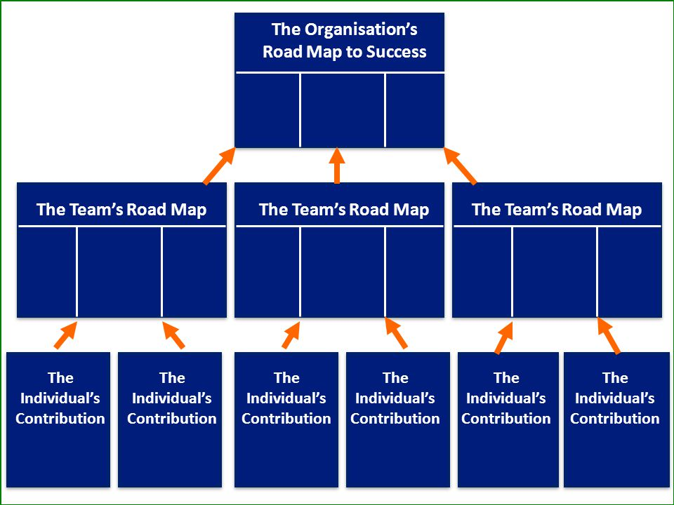 The Organisation's Road Map to Success