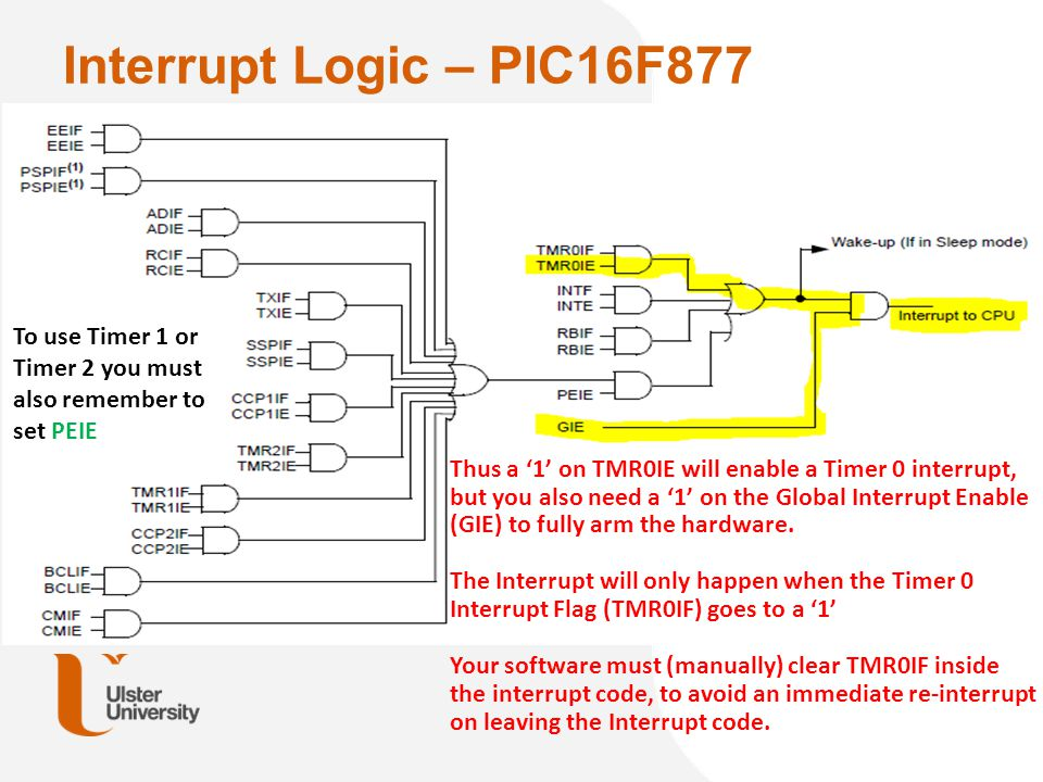 Interrupt Logic – PIC16F877 From: figure 14-10 of Microchip PIC16F87XA databook. To use Timer 1 or Timer 2 you must also remember to set PEIE.