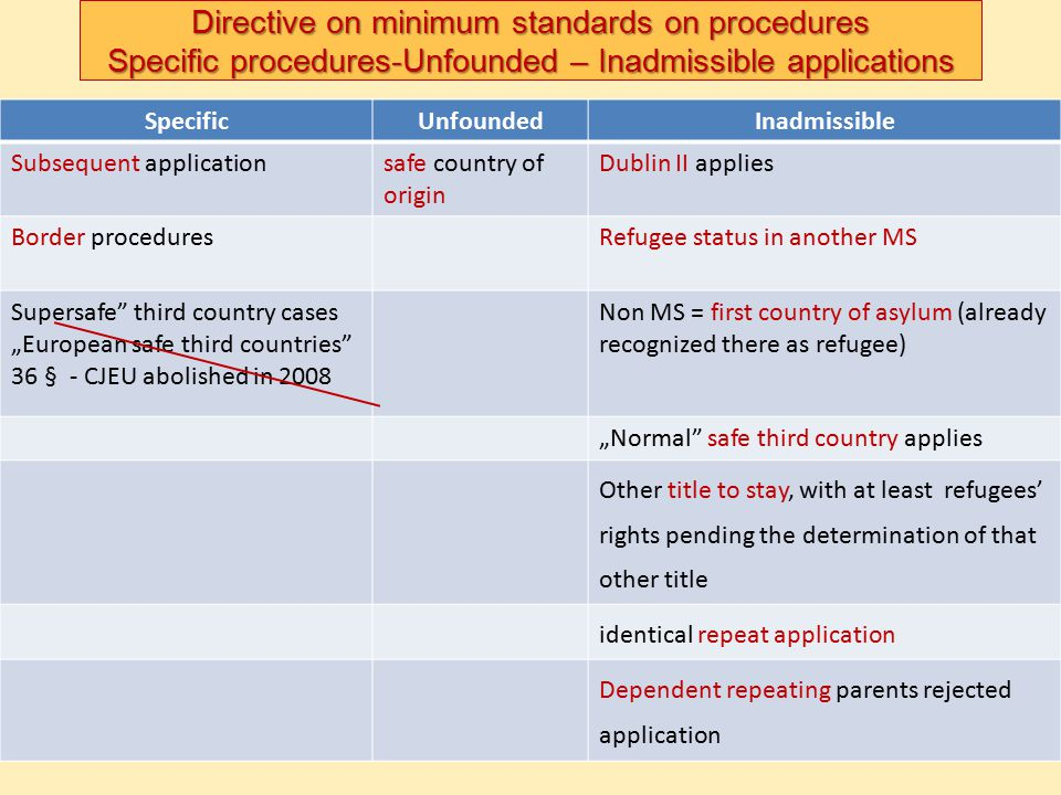 Directive on minimum standards on procedures Specific procedures-Unfounded – Inadmissible applications