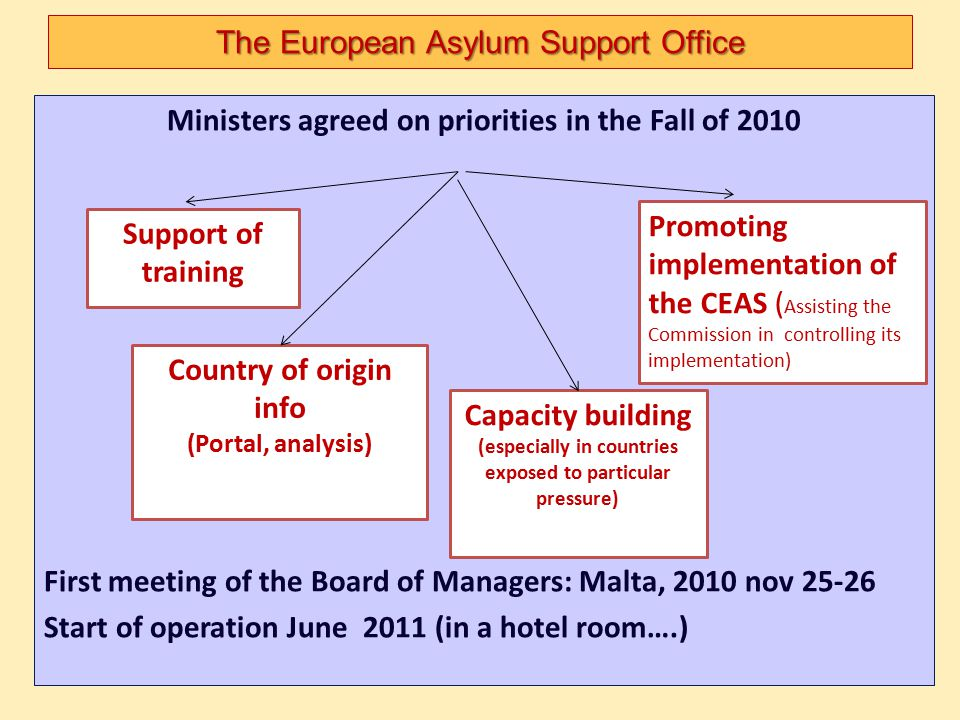 The European Asylum Support Office
