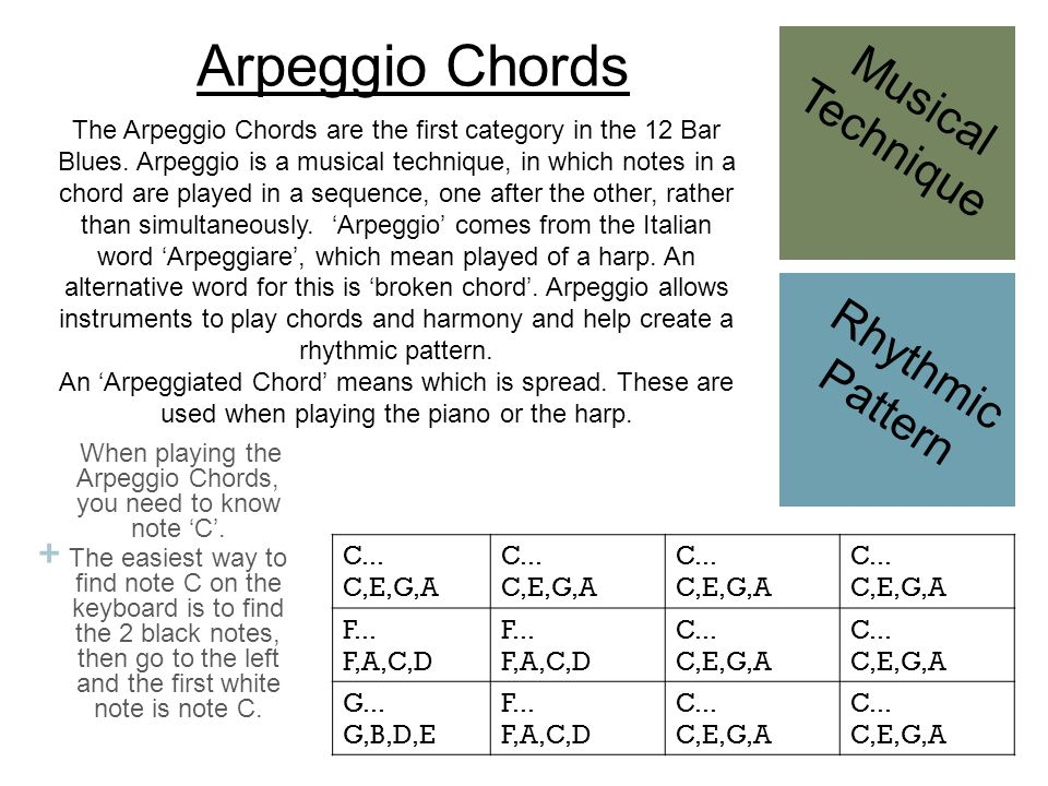 When playing the Arpeggio Chords, you need to know note 'C'.