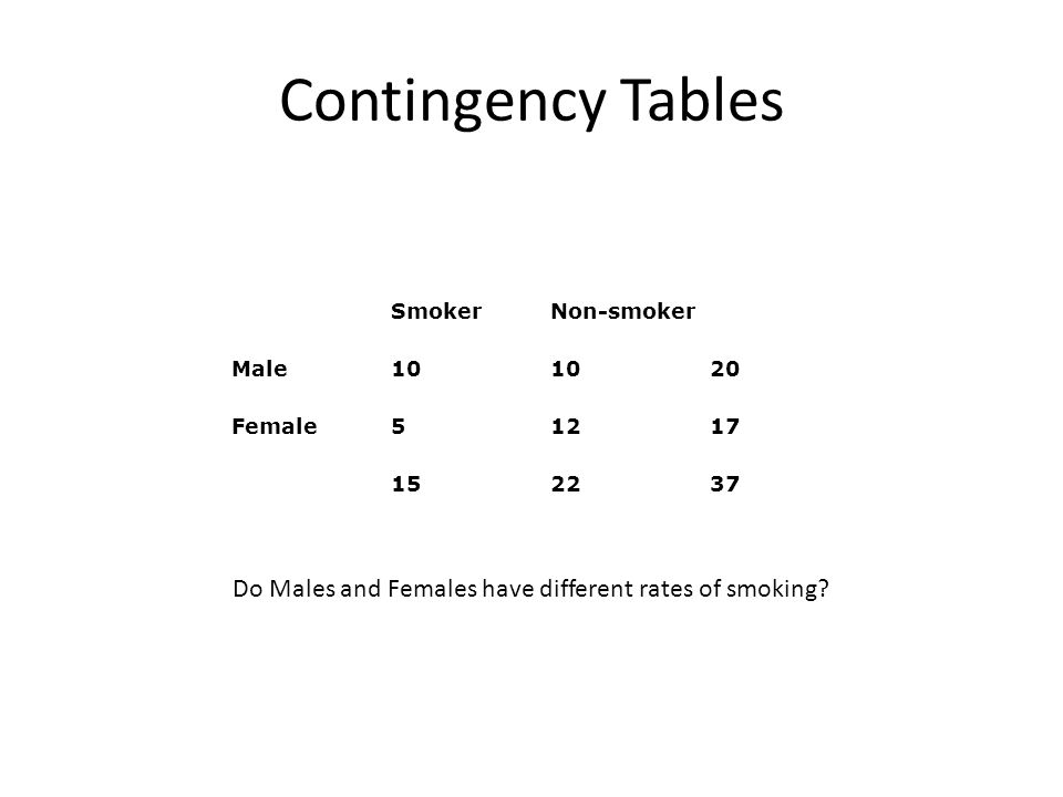 Contingency Tables Smoker. Non-smoker. Male. 10.