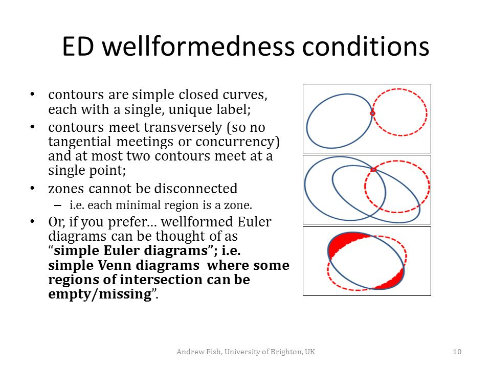 ED wellformedness conditions