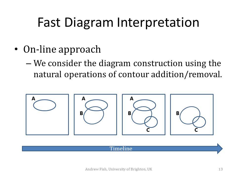 Fast Diagram Interpretation