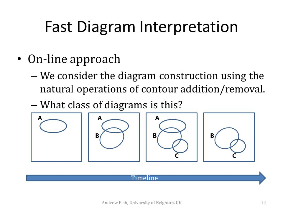 Fast Diagram Interpretation
