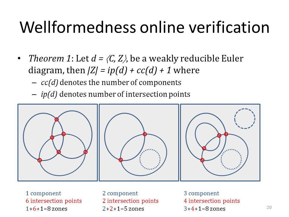 Wellformedness online verification